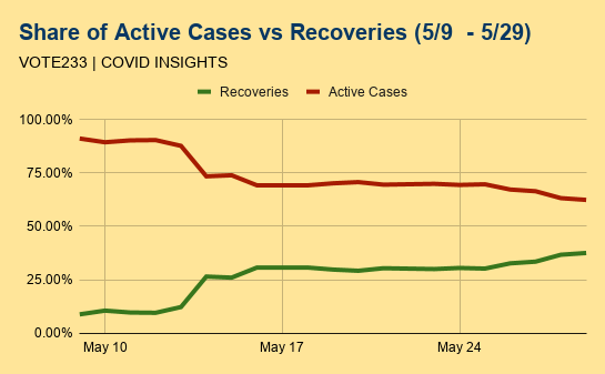 Covid-19 cases now doubling every 25 days – 16% slower than the previous 21 day rate.