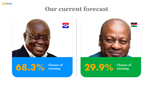 Understanding our forecast: what Nana Addo's 68% chance really means?