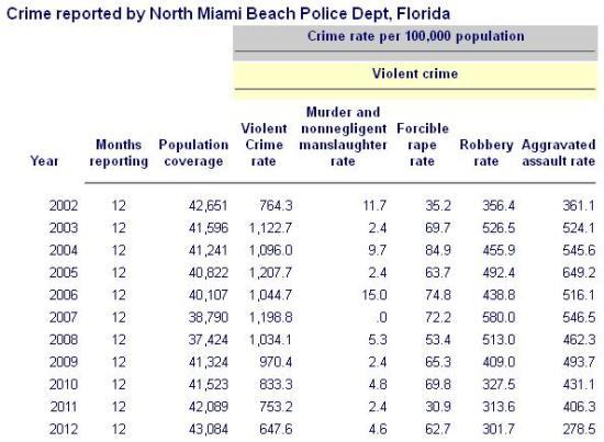 Crime rates 2002-2012 North Miami Beach