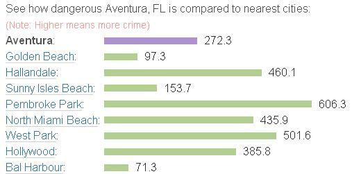 Aventura crime rate