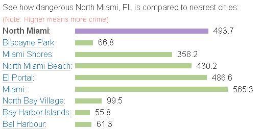 Crime rate comparison