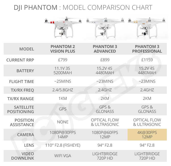 Phantom_3_comparaison_pro_advanced