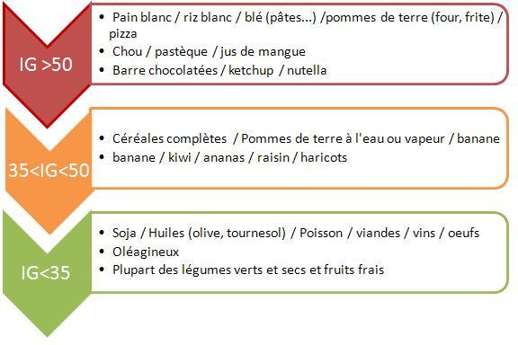 index-glycemique-aliments-table-Jean-Marc-Fraiche-VousEtesUnique.com