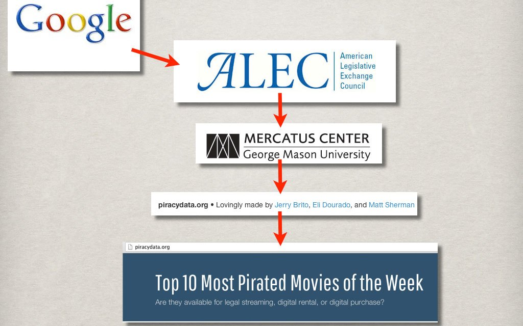 The Web Ain't Sherwood Forest–Except Maybe for the Mercatus Center, Koch Industries, A.L.E.C. and Google