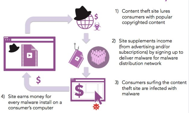 Downloading free stuff online comes with a cost – Malware
