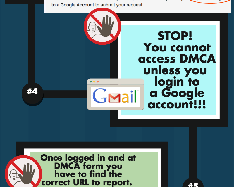 Why does Google make it so damn difficult to send a DMCA notice