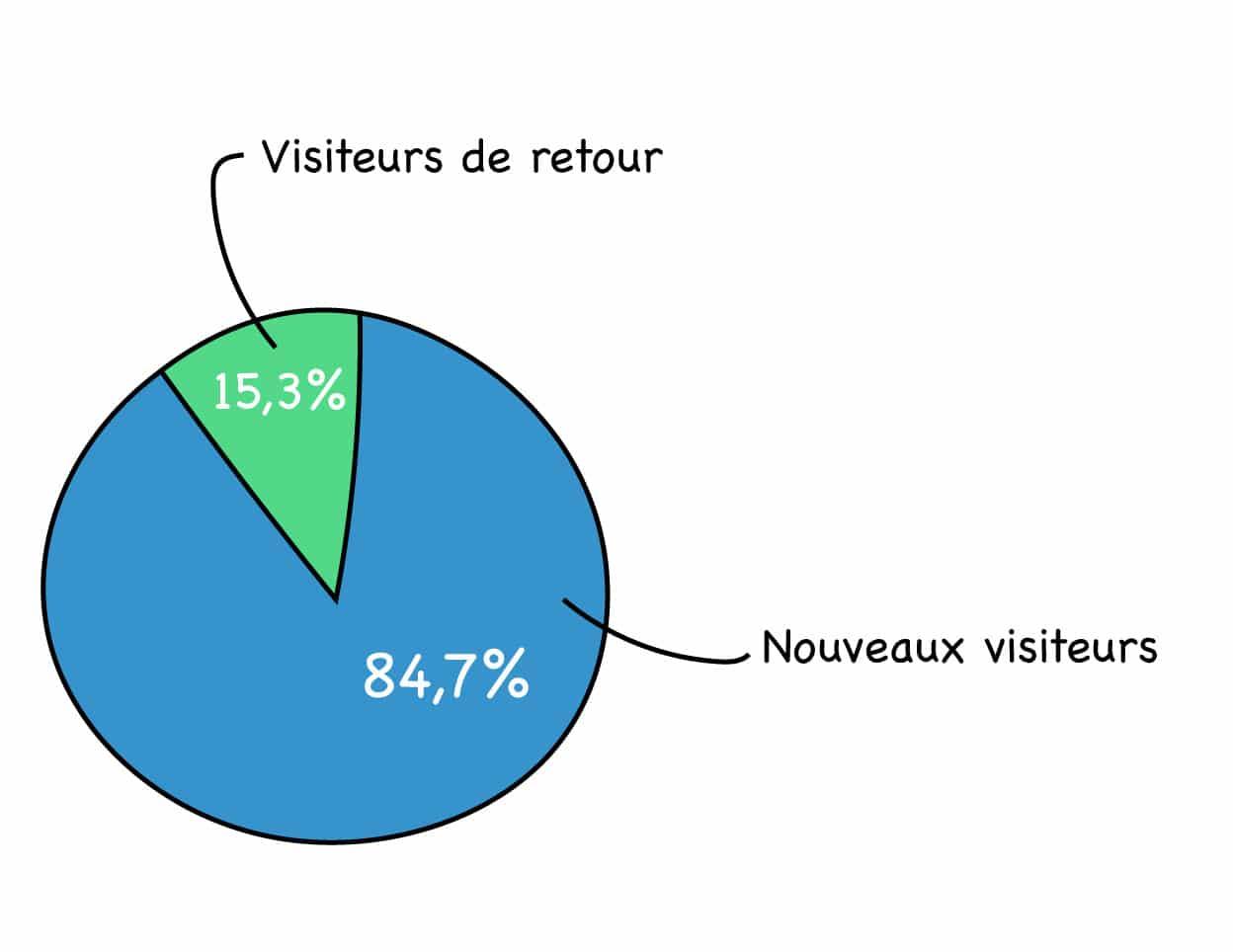 L'essentiel des visiteurs d'un site web ne revient jamais.