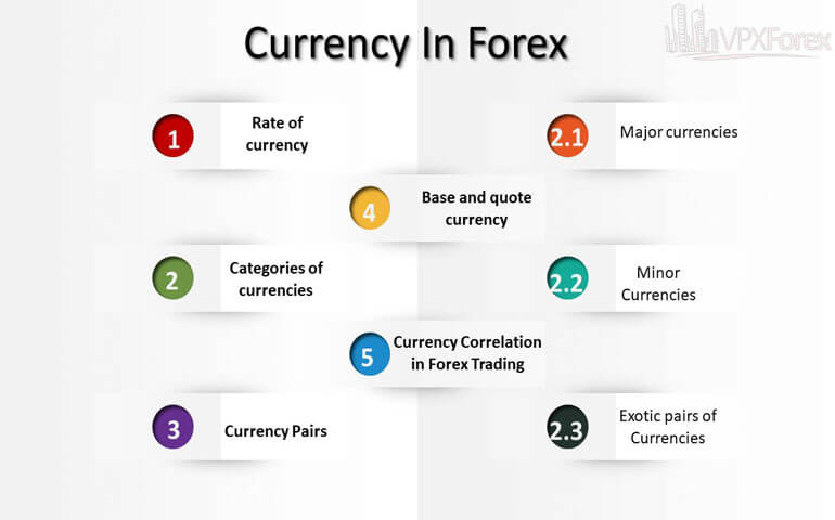 Currency-in-Forex