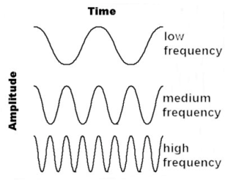 low to high frequency sound waves