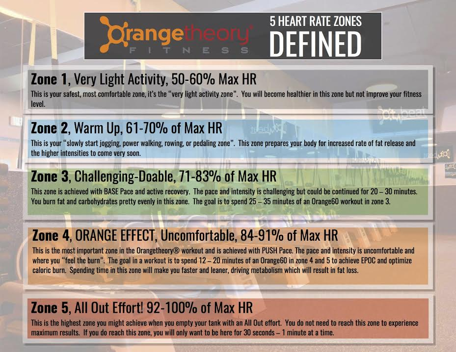 Orangetheory Heart Rate Zones Vr Fitness Insider