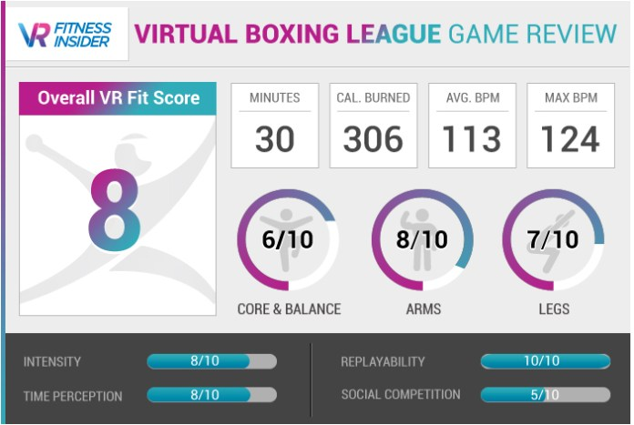 Virtual Boxing League Review