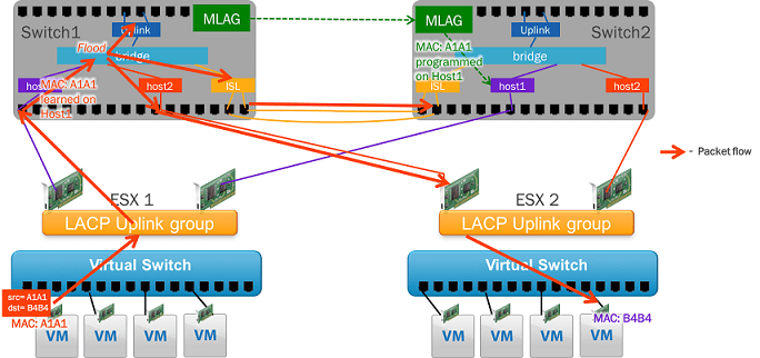 LACP Configuration in vSphere 6 |