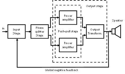 Integrated push-pull amplifier