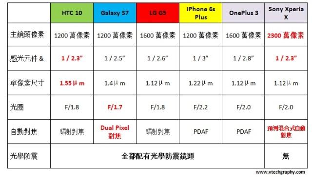 Spec-comparison-oneplus-3-vs-iphone-galaxy-htc-10-xperia-x-lg-g5