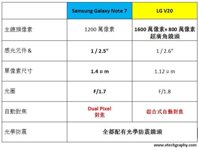 lg-v20-galaxy-note-7-comparison1