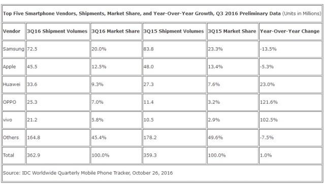 idc-smartphone-marketshare-2016q3-1
