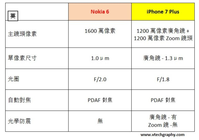 nokia-6-vs-iphone-7-plus-spec-comparison