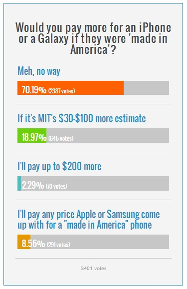 poll-would-you-pay-more-for-made-in-us-iphone