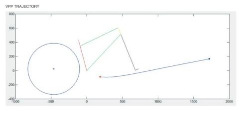 Sur le papier, le point de pivot virtuel se situe donc très en avant du vélo au départ, et se rapproche du pédalier au fur et à mesure que la suspension progresse dans sa course.