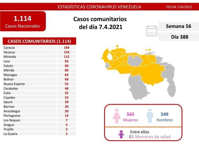Día 388 | Lucha contra la COVID-19: Venezuela registra 1.114 nuevos casos de transmisión comunitaria, 1 importados y se mantiene en 91% tasa de pacientes recuperados