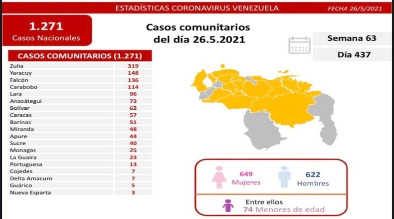 Día 437   Lucha contra la COVID-19: Venezuela registra 1.271 casos comunitarios y la tasa de recuperación se ubica en 93 %
