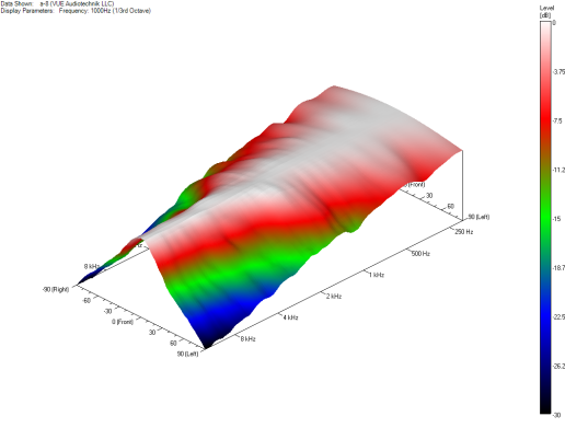 a-8 Horizontal Coverage 3D Plot