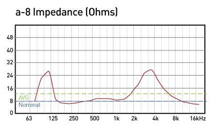a-8-Impedance-fnal-data