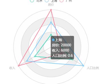 V-Charts