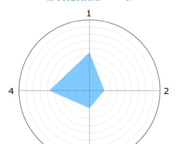 Radar Diagram In Vue.js