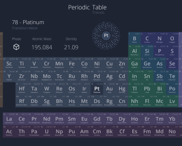 API-driven Periodic Table For Vue.js - Periodicity