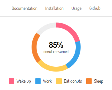 Pure CSS Donut Charts For Vue.js