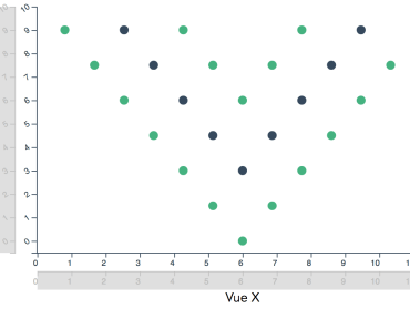 Interactive Chart & Grapch Components - vue-declarative-plots