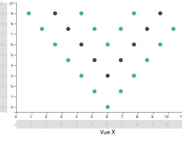 Interactive Chart & Grapch Components - vue-declarative-plots
