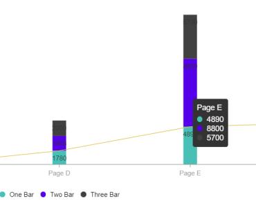 wcharts Stakced Chart