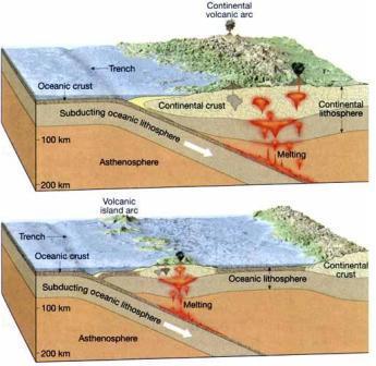 Ontstaan vulkanen: convergentie