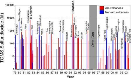 Zwavel-dioxide (SO2) uitstoot, bij verschillende vulkaanuitbarstingen