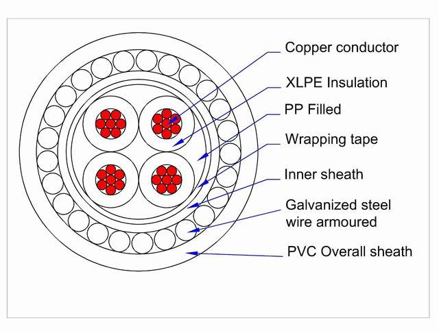 Cable De Cobre De 4 Nucleos La Armadura De Alambre