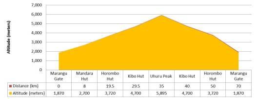 Výškový profil trasy Marangu