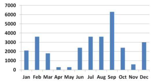 Kdy na Kilimandžáro - Denní počet turistů v průběhu roku