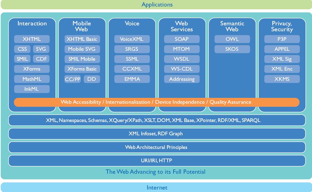 Web Consideration Security