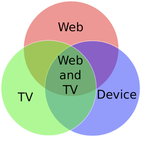Web and TV