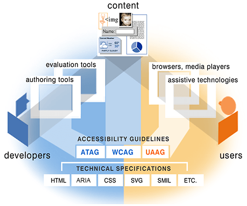 illustration showing the guidelines for the different components, detailed description at http://www.w3.org/WAI/intro/components-desc.html#guide