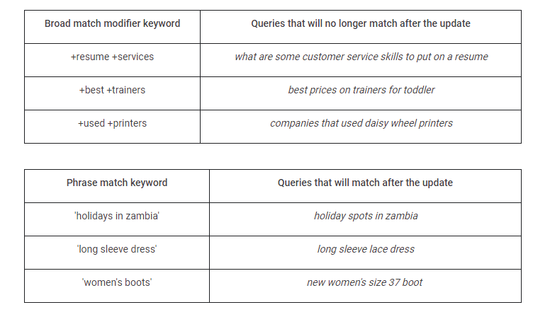 Queries that will no longer match after the update
