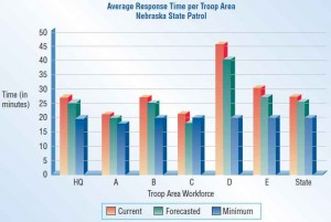 A bar chart display for onscreen inspection of troop time response