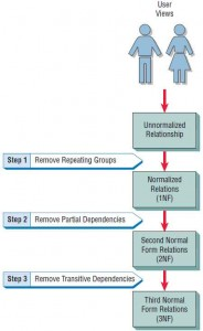 Normalization of a relation is accomplished in three major steps.