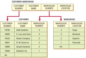 The relation CUSTOMER-WAREHOUSE is separated into two relations called CUSTOMER (1NF) and WAREHOUSE (1NF).
