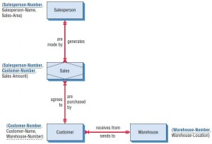 An entity-relationship diagram for the Al S. Well Hydraulic Company database.