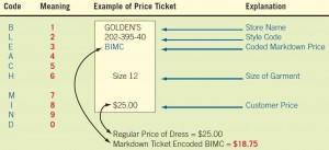 Encoding markdown prices with a cipher code is a way of concealing price information from customers.