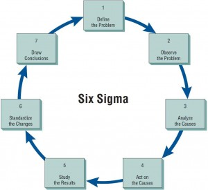 Every systems analyst should understand the methodology and philosophy of Six Sigma.