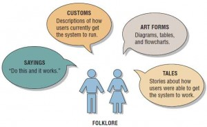 Customs, tales, sayings, and art forms used in the FOLKLORE method of documentation apply to information systems.